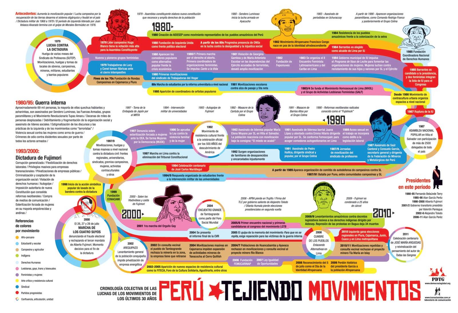 violencia social en el peru: