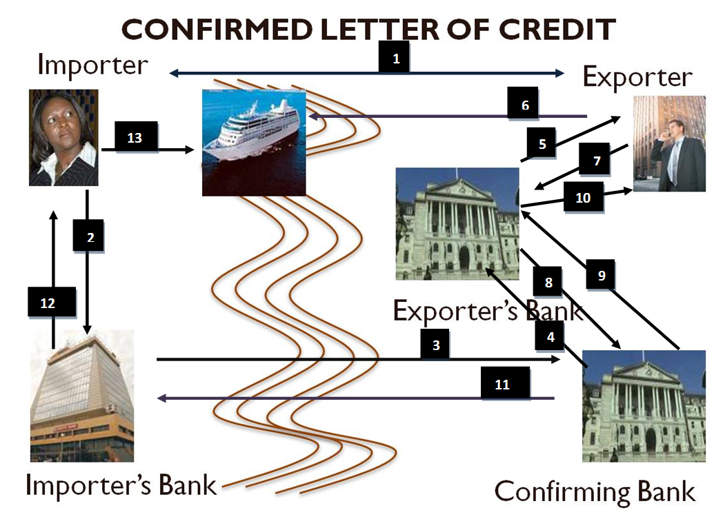 What is letter of credit? definition and meaning