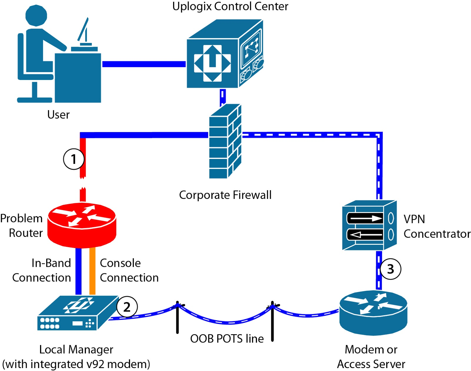 Uplogix Local Management Blog: Staying Connected: Out-of ...