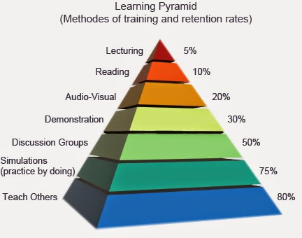 learning pyramid with methods of training compared to retention rates