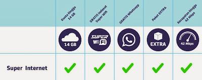 Kelebihan paket Internet Super Internet