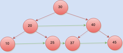 connect nodes at same level