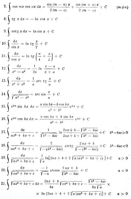 tabele matematice uzuale online analiz matematic integrale uzuale. Black Bedroom Furniture Sets. Home Design Ideas