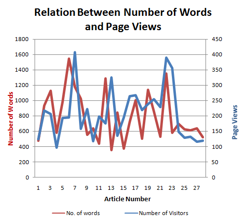 Relation Between number of words and page views