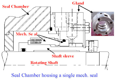 centrifugal+pump+seal+housing Centrifugal Pumps: Basic Concepts of Operation, Maintenance, and Troubleshooting