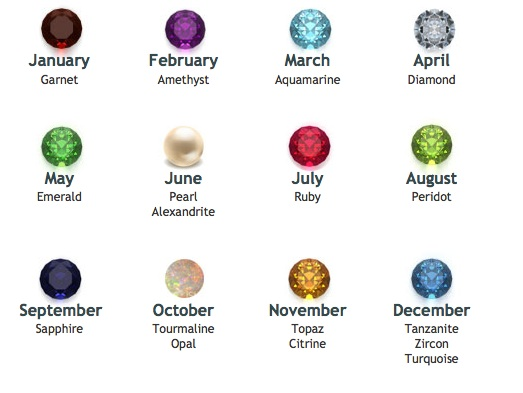 Via the American Gem Society. Click here for more info on each stone.