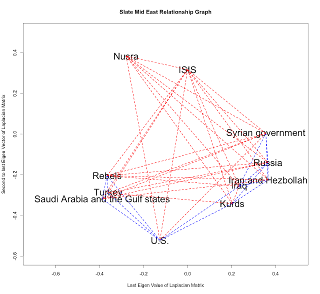 Slate Middle East Graph #2