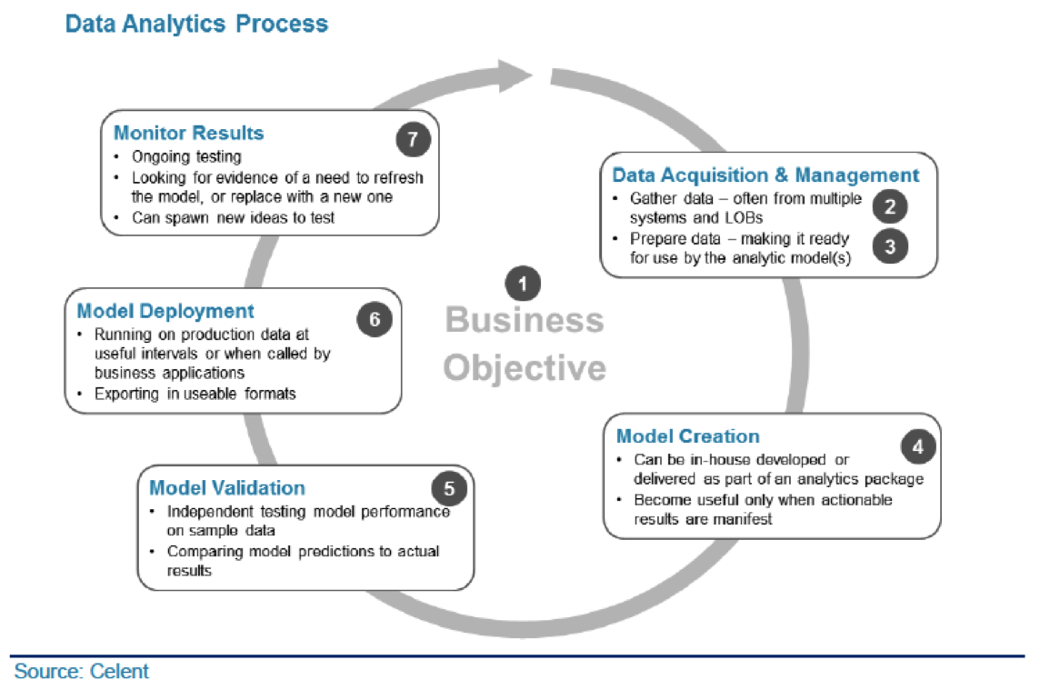 systematic process analysis when and how to use it