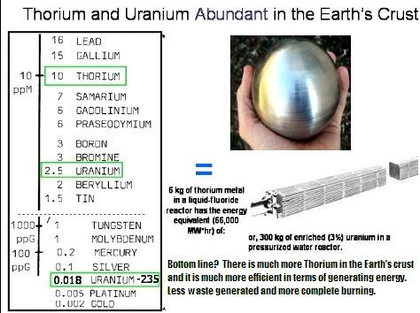 thorium vs oil Thorium cells are a nuclear reactor fuel source added by gregtech 5 unofficial they come in 3 variants, the normal, single one, the double one and the quad thorium cell they come in 3 variants, the normal, single one, the double one and the quad thorium cell.