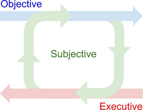 Objectivity - Subjectivity & Trigger Effect?