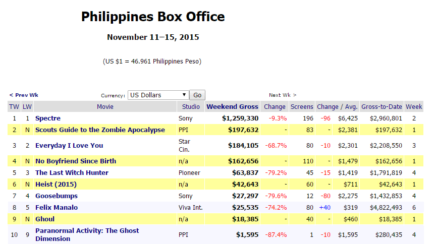 Pinoyistics philippines box office november 11 15 2015 - Mojo box office philippines ...
