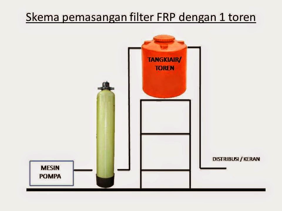 PEMASANGAN TABUNG FILTER AIR FRP 1