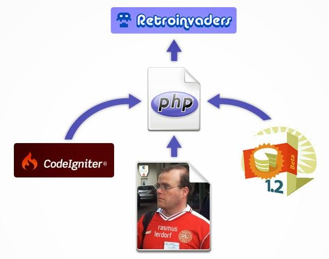 CodeIgniter, primeros pasos con este framework PHP