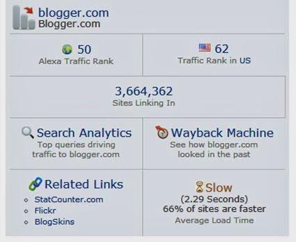 Alexa Ranking, Google Ranking
