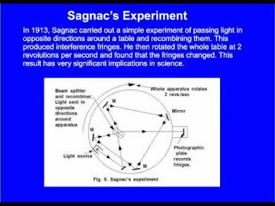 200 Proofs Earth is Not a Spinning Ball Sagnac