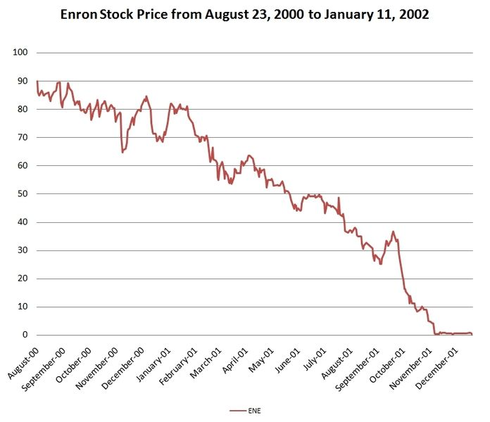 post enron era A post-enron era is beginning to take shape, and those chief executive officers and politicians who miss this change in the culture may find themselves suffering deeply enron corp (ene ) clearly .