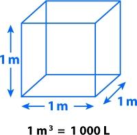 1 khối nước bằng bao nhiêu lít