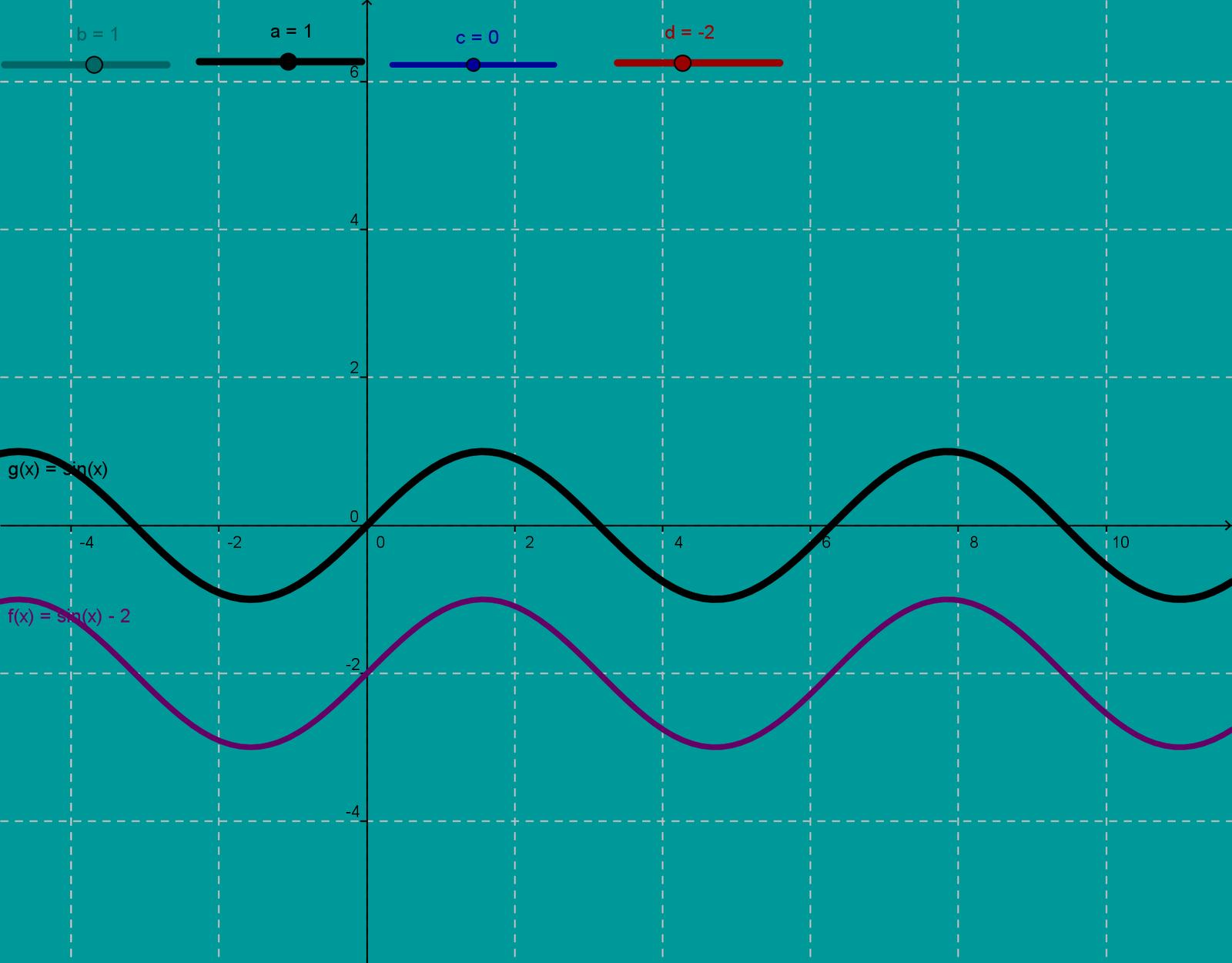 funciones trigonometricas dominio rango: