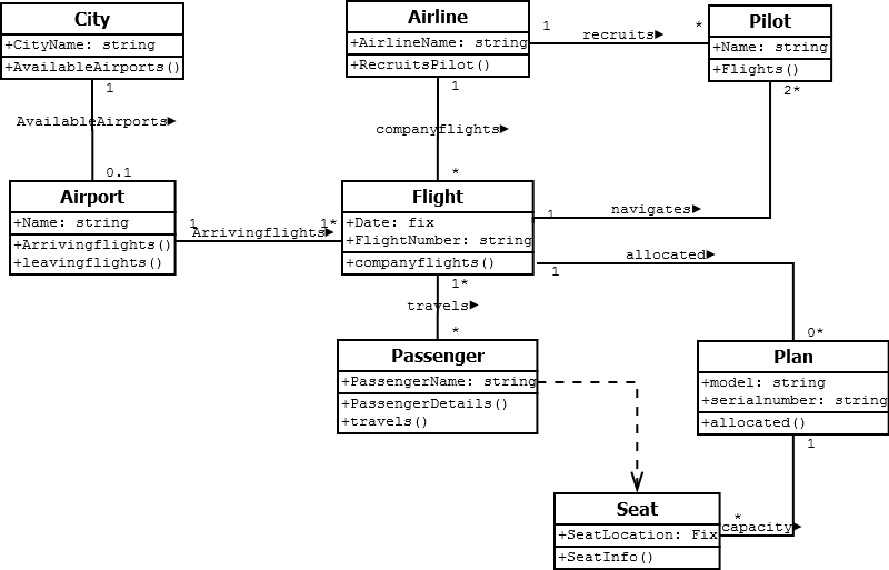 Kundan chaudhary prepare a class diagram for given group of classes prepare a class diagram for given group of classes using multiplicity generalization association concepts and add at least 5 7 attributes and 3 5 ccuart Image collections