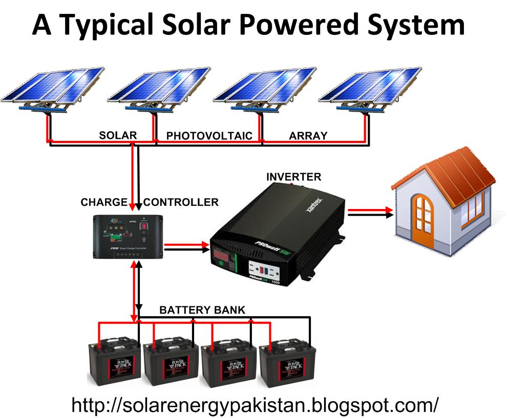 Solar Energy in Pakistan: Basic Architecture of Solar Power Generator