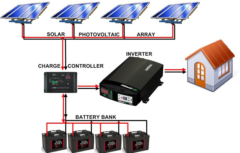 Basic Architecture besides Hwrfnxcul Sl moreover Sysdiag Connecting Solar Panels Serhv in addition Dual Battery Solar furthermore W. on wiring multiple solar charge controllers