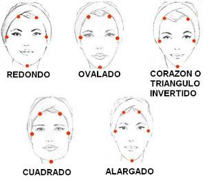Cortes cabello Tipos de rostro