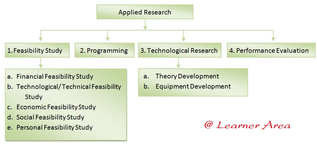 How to write feasibility study report