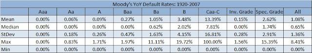 Historical bond default rates