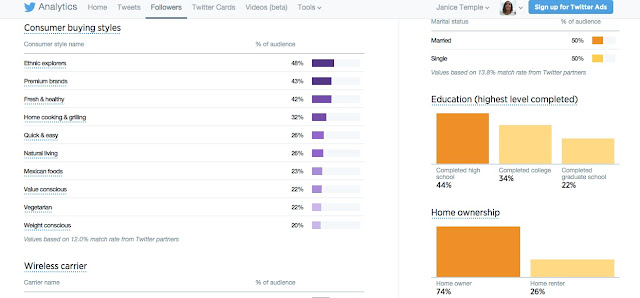 @TheJaniceTemple Twitter Followers Audience Buying Styles Education and Home Ownership
