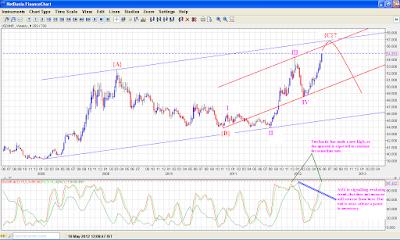 USD INR - Elliott Wave Analysis