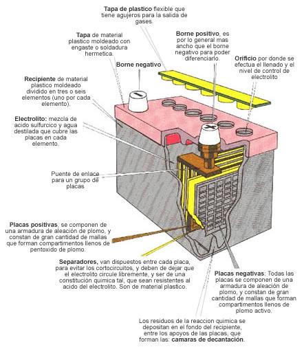 Coches Manuales Fabricas De Baterias Para Autos En