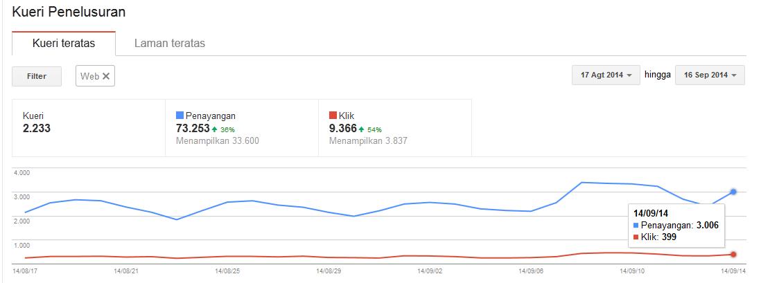 data statistik ras-eko.com dari google web master