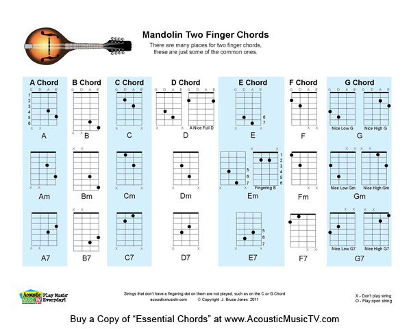 Two finger mandolin chords