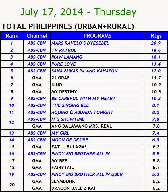 July 17, 2014 Kantar Media Nationwide Ratings