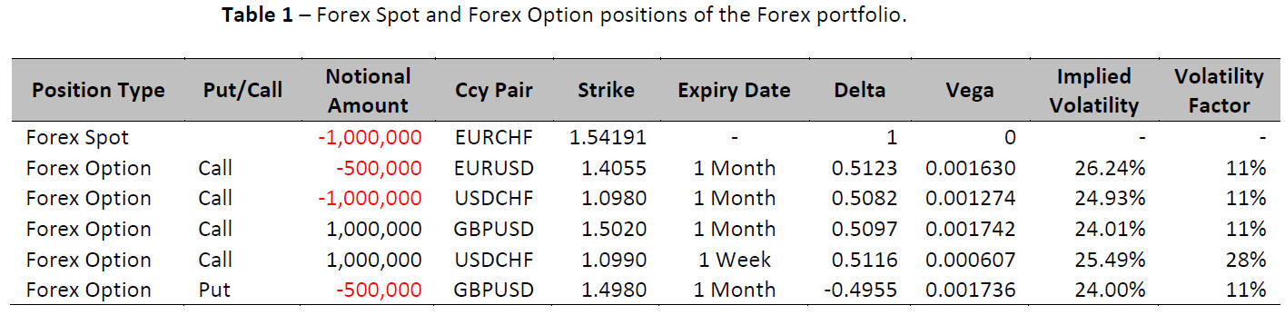 Fx options delta example