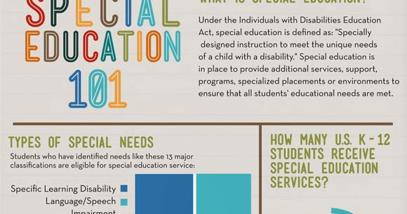Our Apologies To Sped Lawyers We Left >> Nesca News Notes Infographic Special Education 101