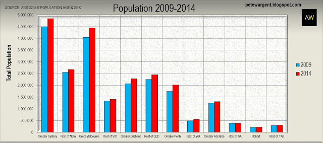 Population by Age and Sex data