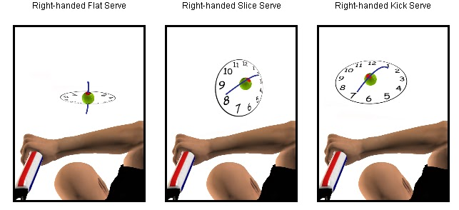 how to increase racquet head speed serve