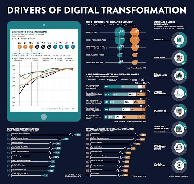 Penyebab dari Digital Transformation