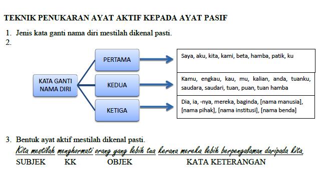 Laman Blog Cikgu Tan Cl Cara Menukarkan Ayat Aktif Kepada Ayat Pasif