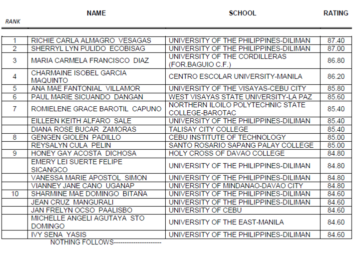 list of elem  let passers 2010 http://vyturelis.com/september-2012-let-passers.htm