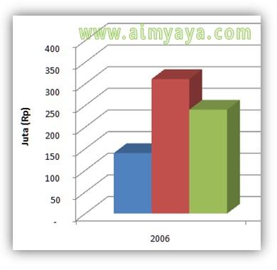 Gambar: Menambahkan label nilai/angka pada Grafik/Chart di Microsoft Excel. Langkah 1 : Contoh grafik batang tanpa label/tulisan angka atau nilainya