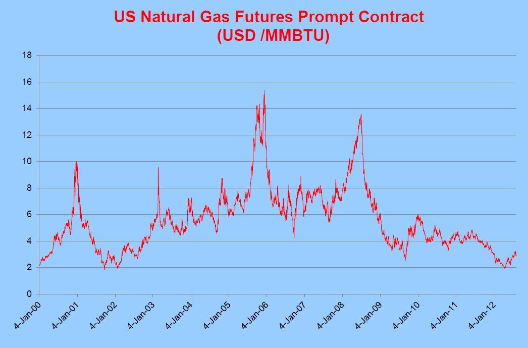 Natural gas futures trading strategies
