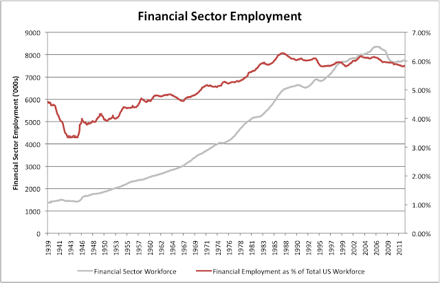 Financial Services Jobs