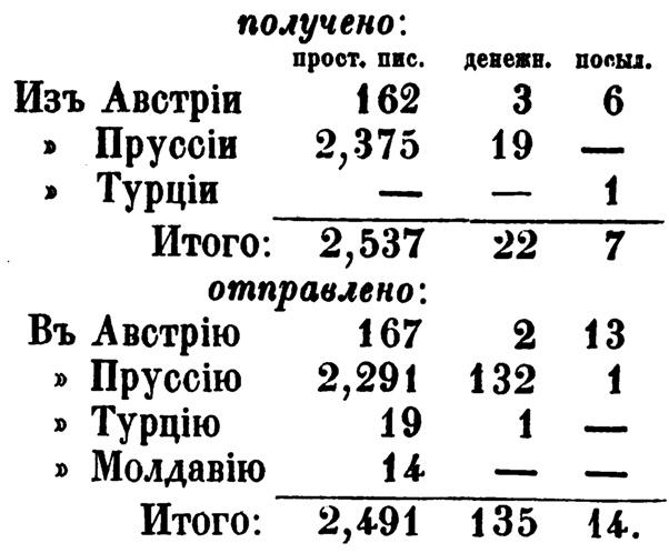 Оформить больничный лист задним числом официально в Голицыном