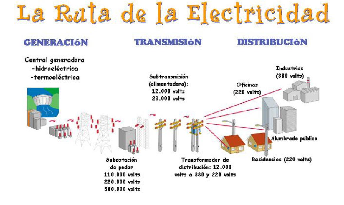 Manuales De Electricidad By Macros1705 Pdf Mega Identi