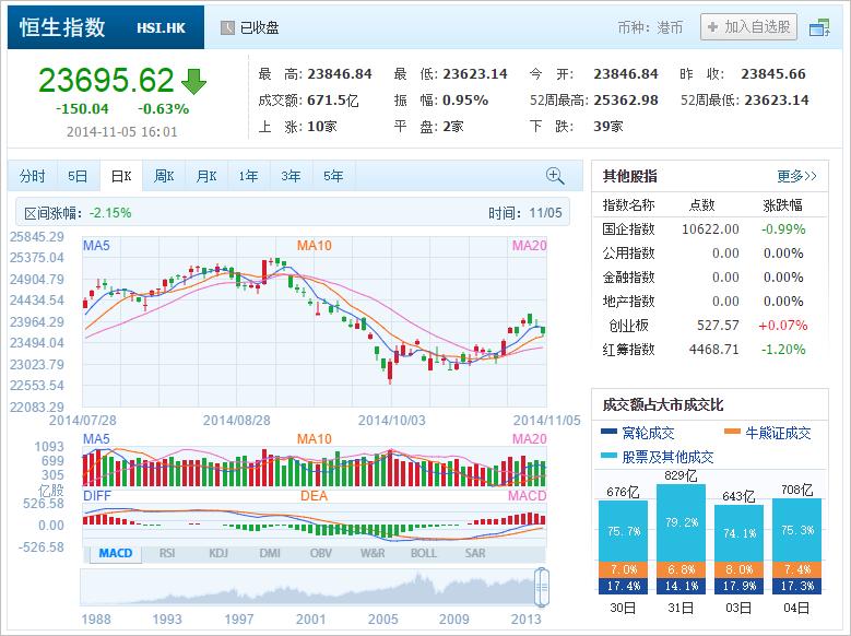 中国株コバンザメ投資 香港ハンセン指数20141105