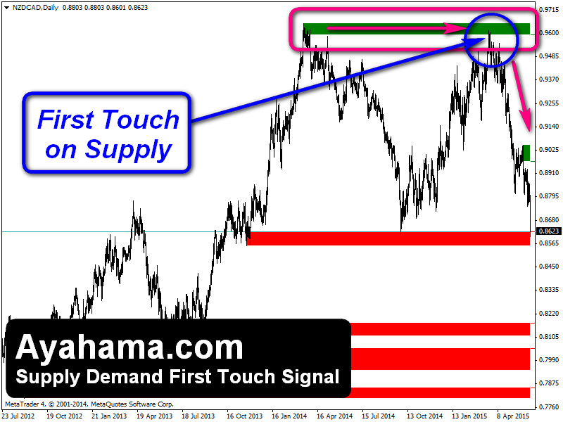 Great Example of Supply Demand First Touch