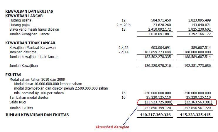 Laporan Keuangan Perusahaan Kontraktor Di Prestigecrimson