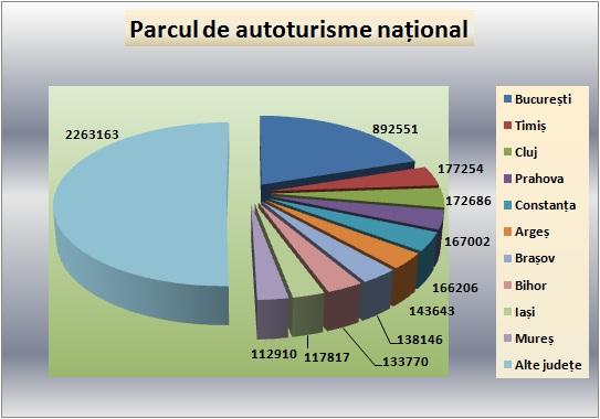 Principalele județe după numărul autoturismelor înmatriculate